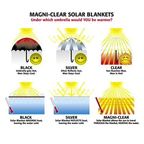solar cell sun blanket instructions